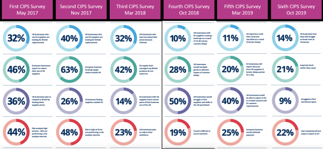 Key findings of CIPS surveys from 2017 to 2019 | Credit: Ross McCarthy compiled from CIPS data