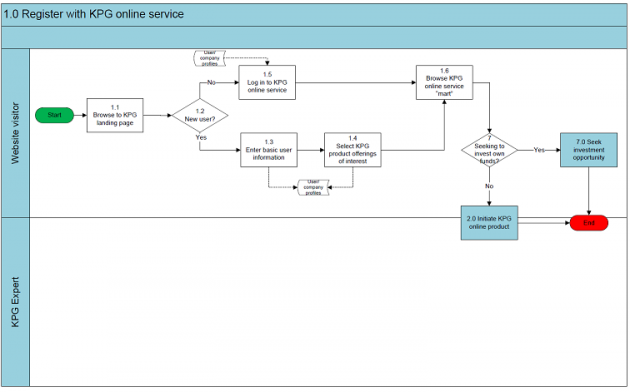 Example Sluamor Process Map in 2015 | Credit: Keystone Procurement