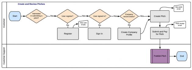 Example Sluamor Process Map in 2017 | Credit: Sluamor